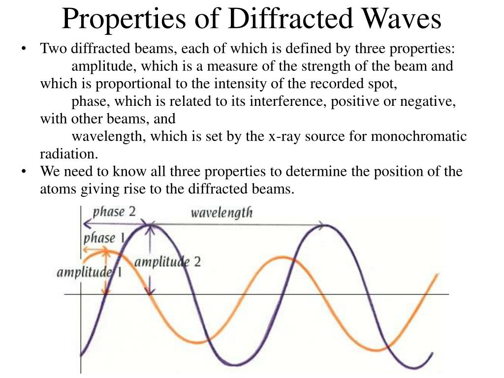 Properties of Diffracted Waves