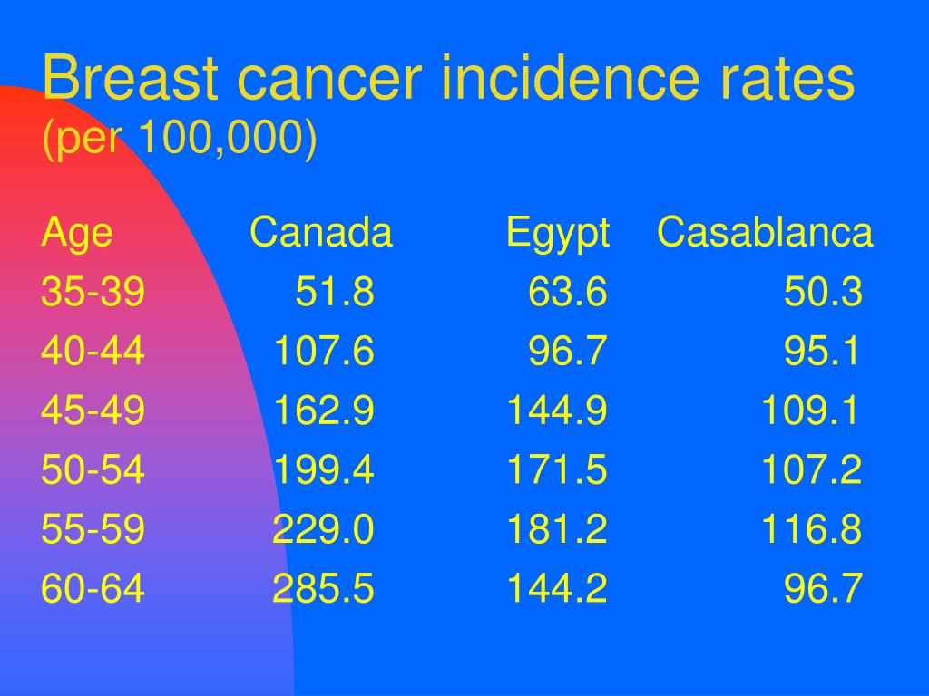 Breast cancer incidence rates