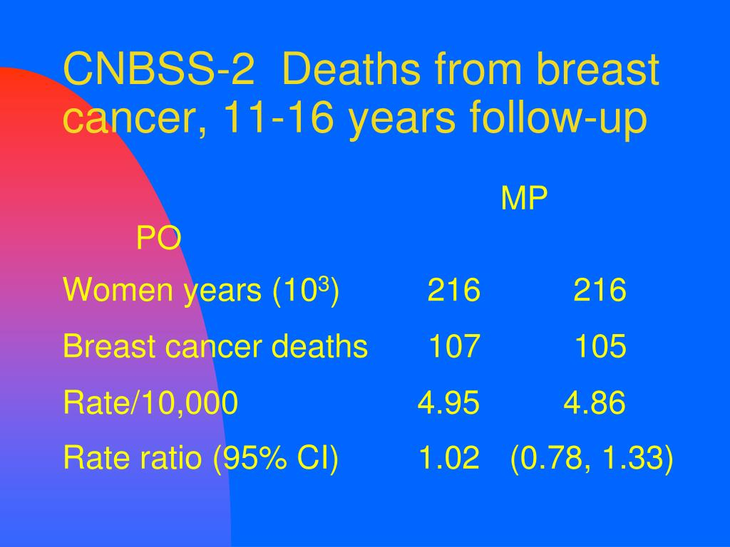 CNBSS-2  Deaths from breast cancer, 11-16 years follow-up