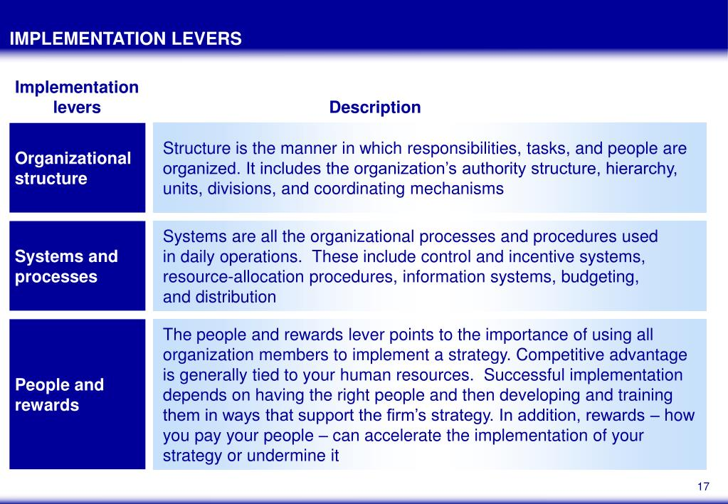 IMPLEMENTATION LEVERS