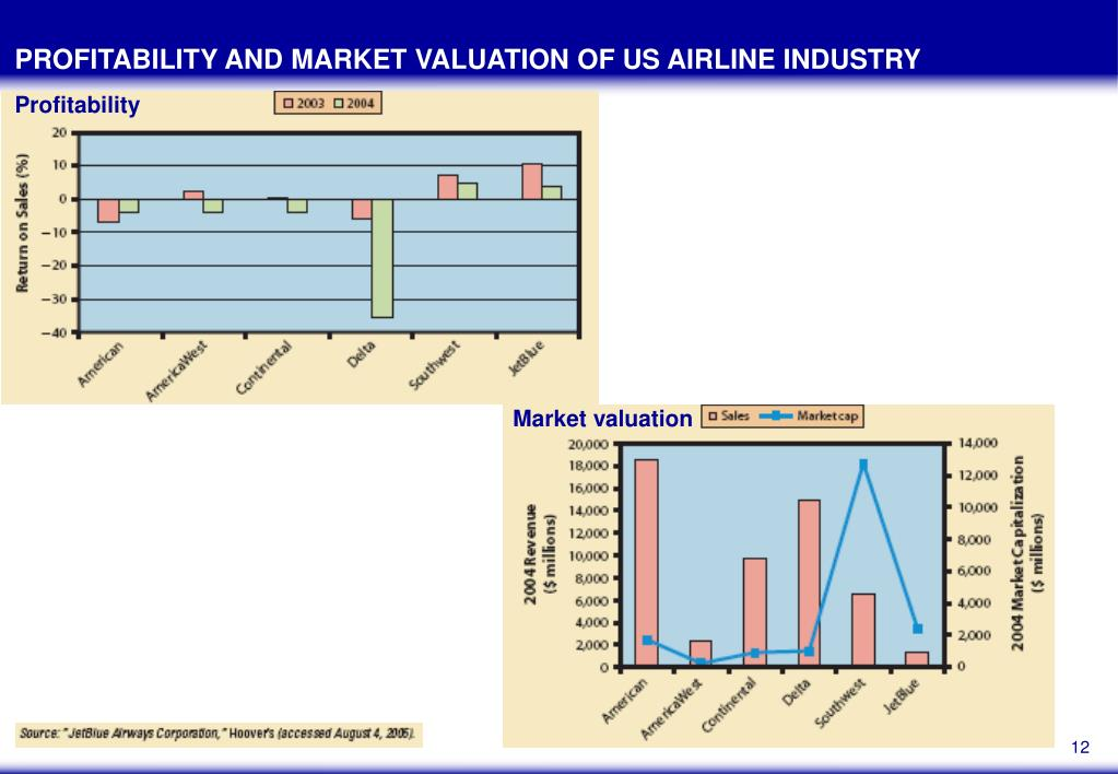 PROFITABILITY AND MARKET VALUATION OF US AIRLINE INDUSTRY