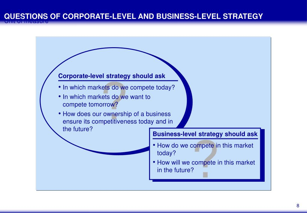 QUESTIONS OF CORPORATE-LEVEL AND BUSINESS-LEVEL STRATEGY