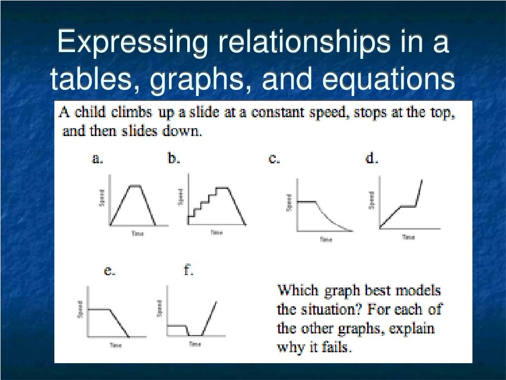 Expressing relationships in a tables, graphs, and equations