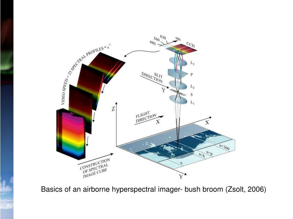 Basics of an airborne hyperspectral imager- bush broom (Zsolt, 2006)