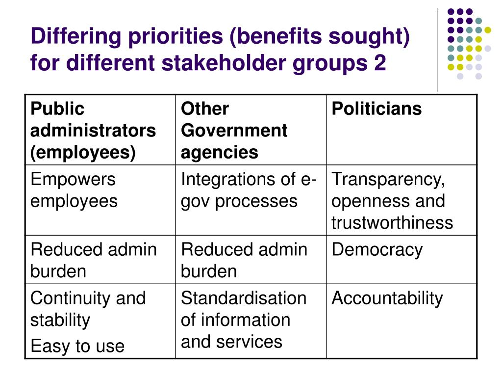 Differing priorities (benefits sought) for different stakeholder groups 2