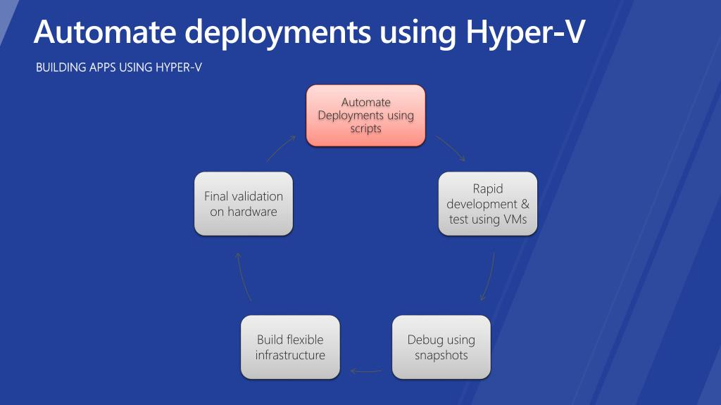 Automate Deployments using scripts