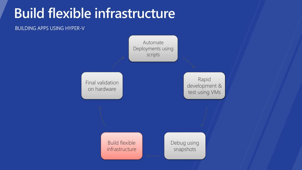 Build flexible infrastructure