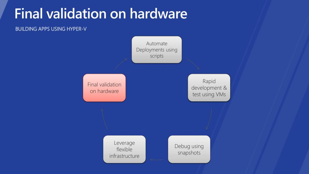 Final validation on hardware
