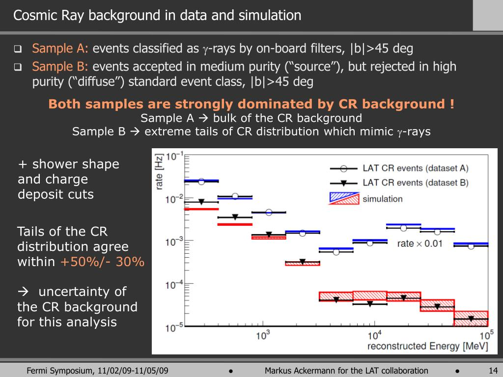 Cosmic Ray background in data and simulation