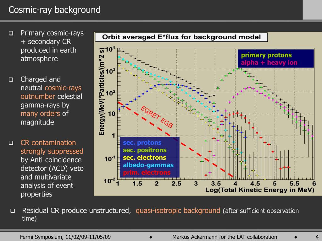 Primary cosmic-rays + secondary CR produced in earth atmosphere