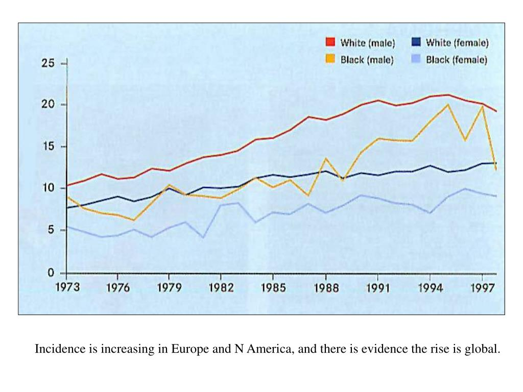 Incidence is increasing in Europe and N America, and there is evidence the rise is global.