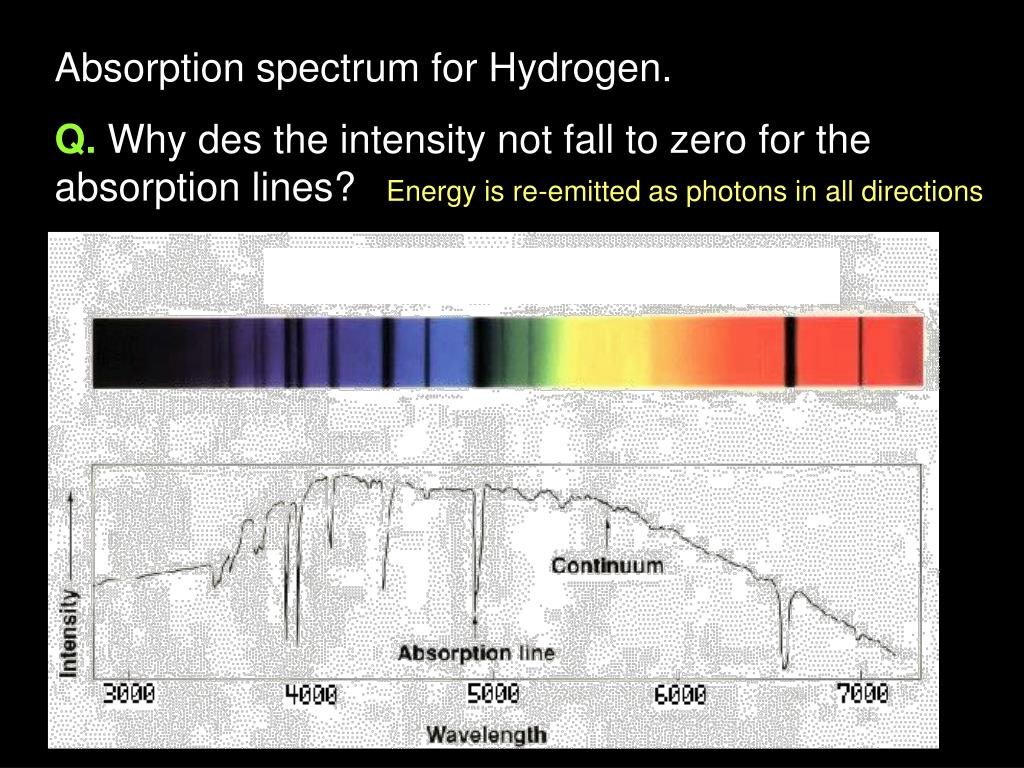 Absorption spectrum for Hydrogen.