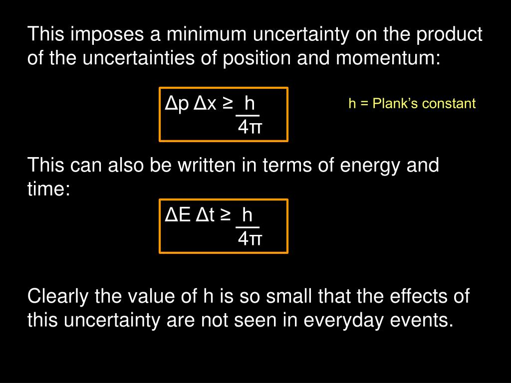This imposes a minimum uncertainty on the product of the uncertainties of position and momentum: