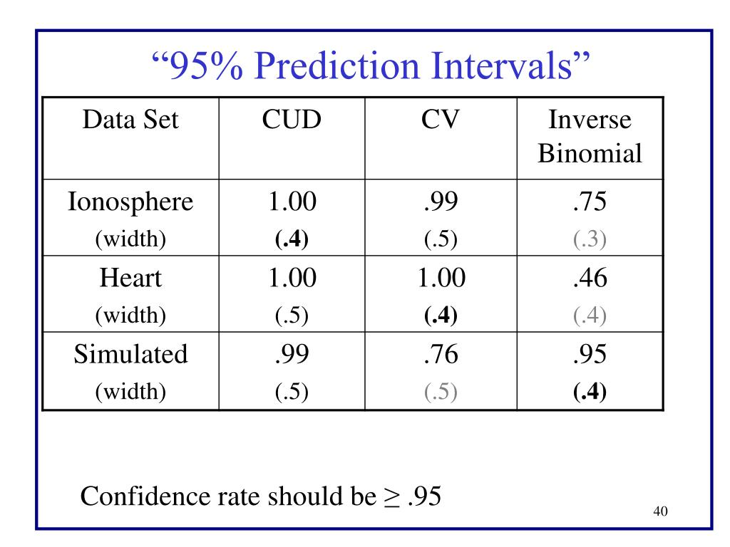 """95% Prediction Intervals"""