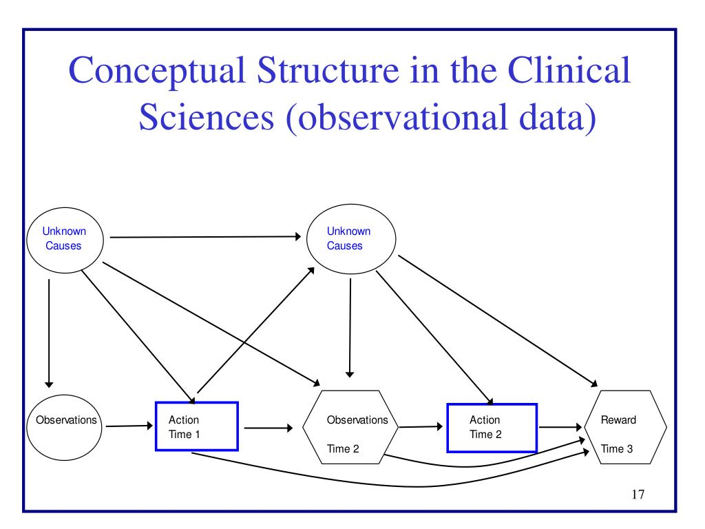 Conceptual Structure in the Clinical Sciences (observational data)