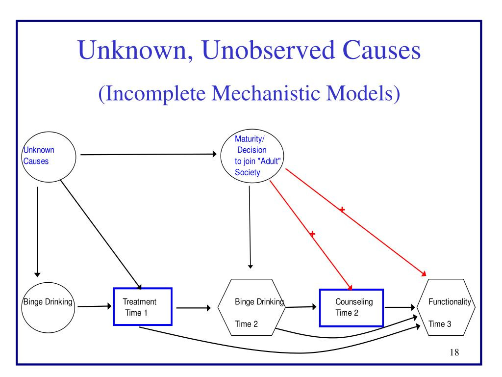 Unknown, Unobserved Causes