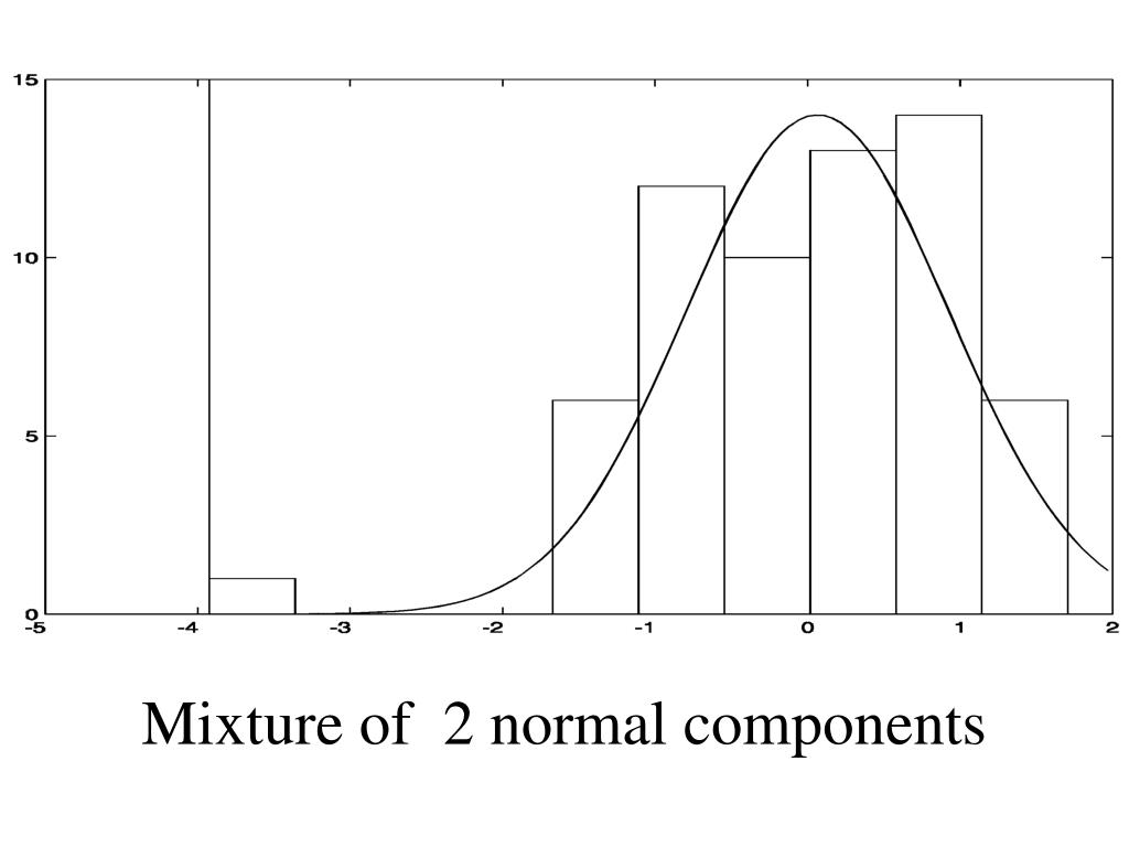Mixture of  2 normal components