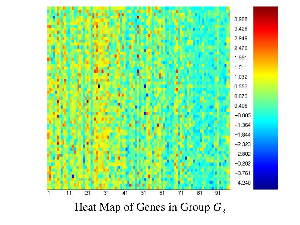 Heat Map of Genes in Group