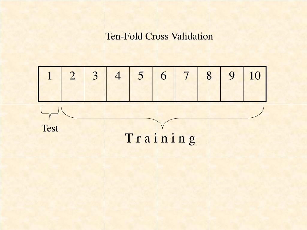 Ten-Fold Cross Validation