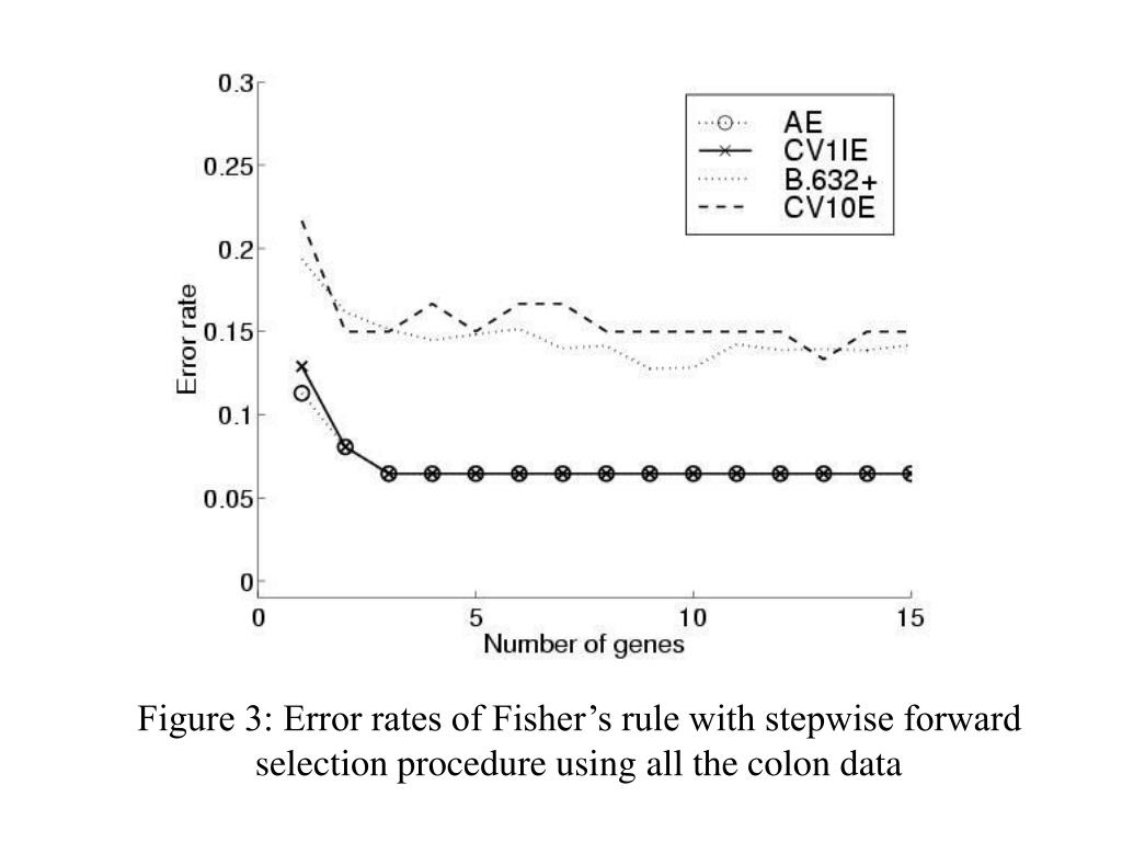 Figure 3: Error rates of Fisher's rule with stepwise forward selection procedure using all the colon data