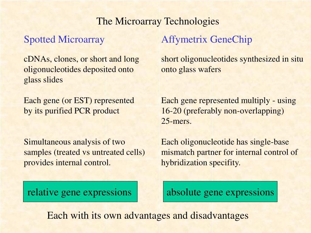 The Microarray Technologies