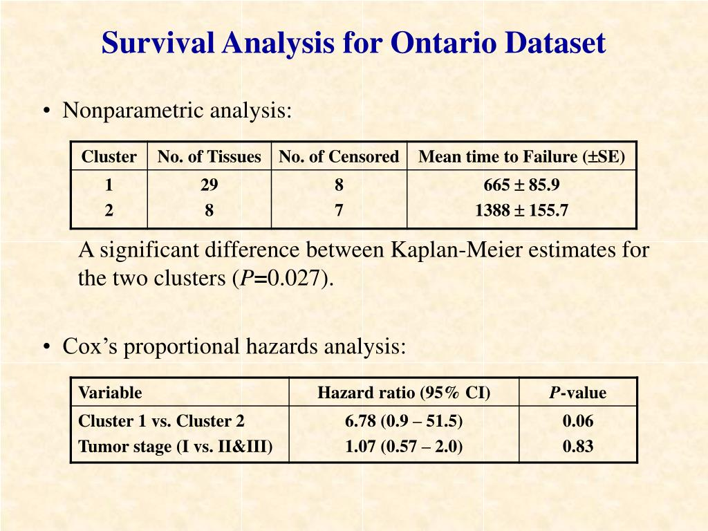 Survival Analysis for Ontario Dataset