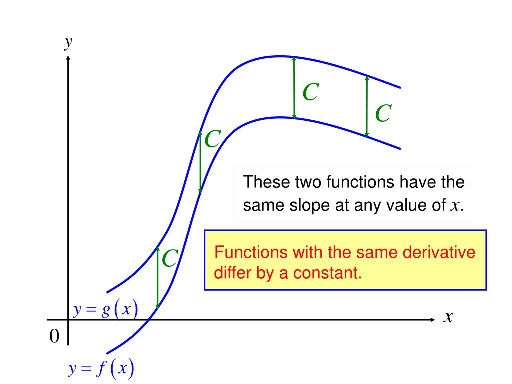 Functions with the same derivative differ by a constant.