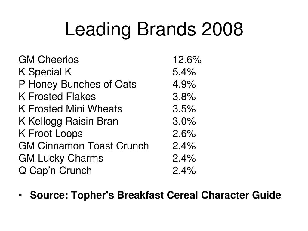 Leading Brands 2008