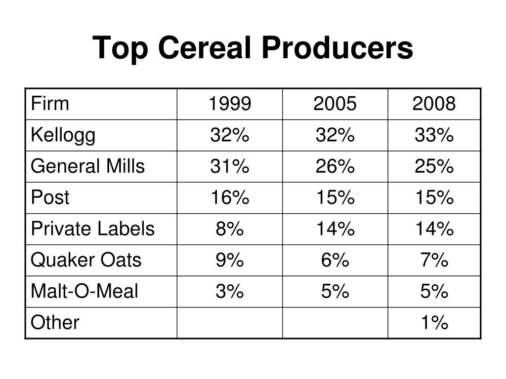 Top Cereal Producers