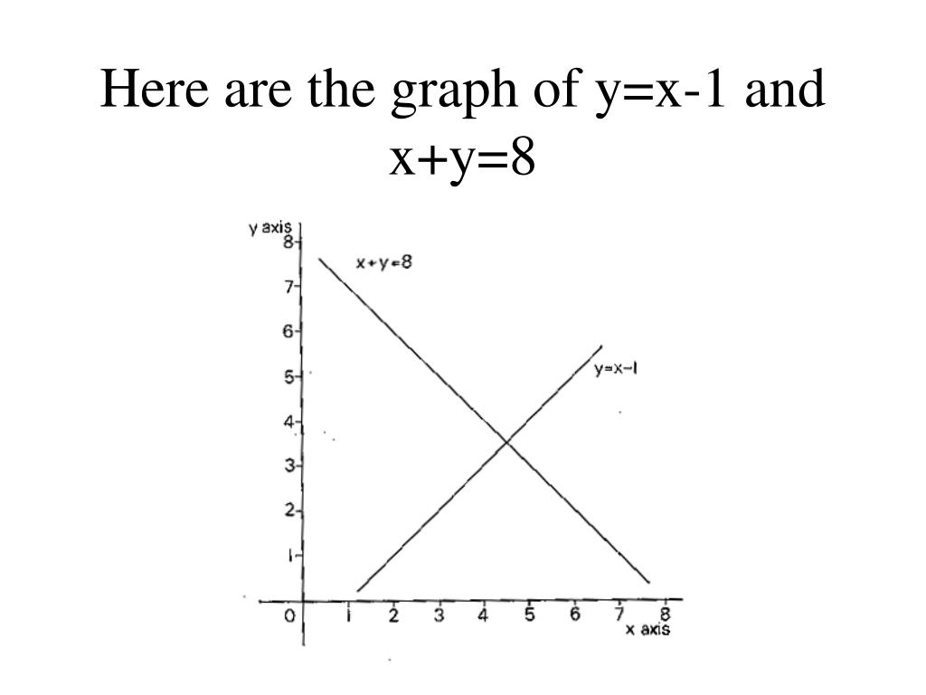Here are the graph of y=x-1 and x+y=8