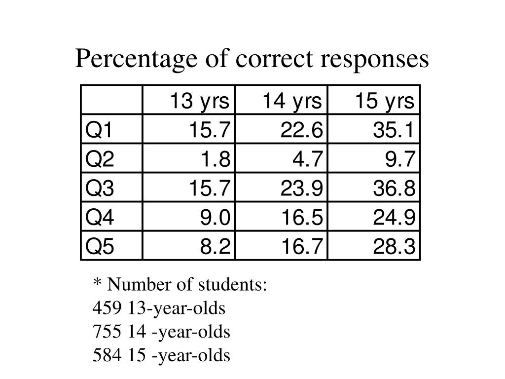 Percentage of correct responses