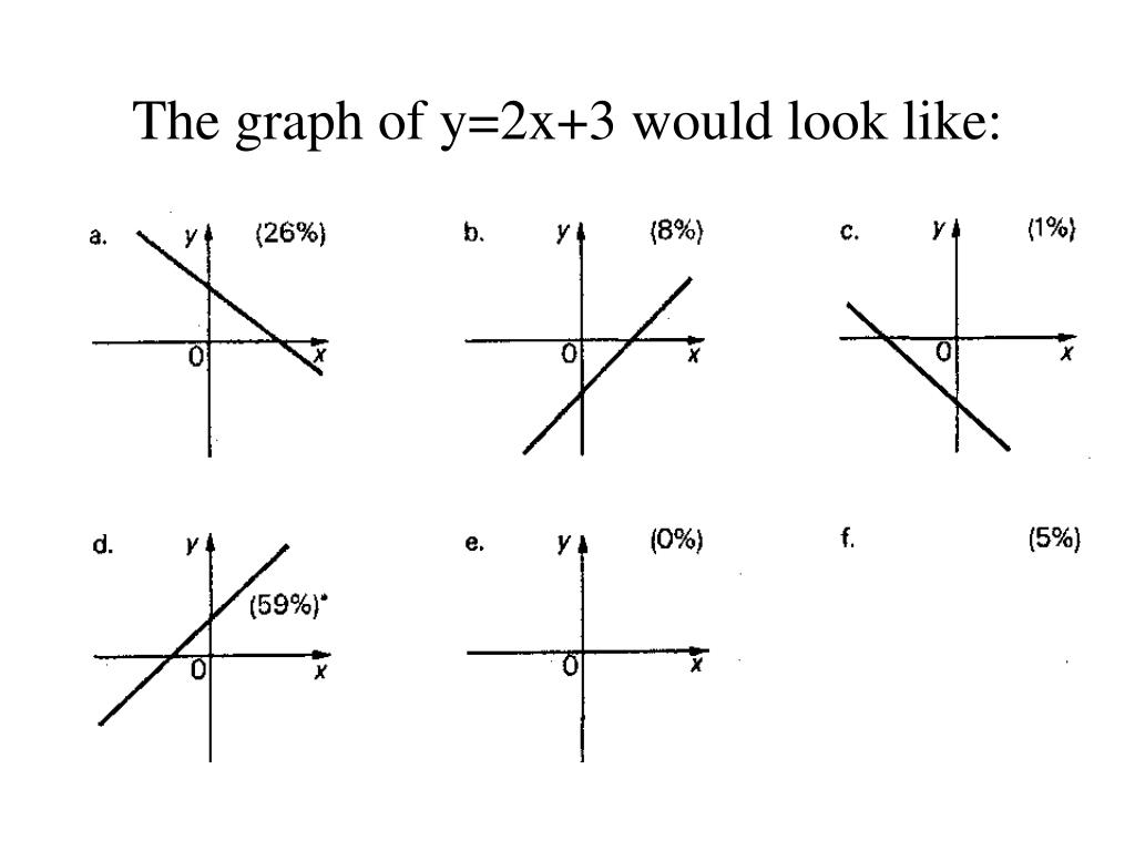 The graph of y=2x+3 would look like: