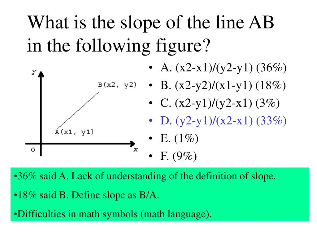 What is the slope of the line AB in the following figure?
