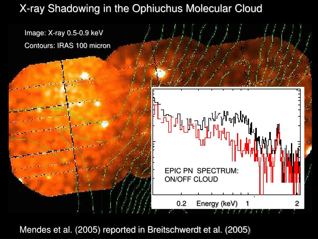 X-ray Shadowing in the Ophiuchus Molecular Cloud