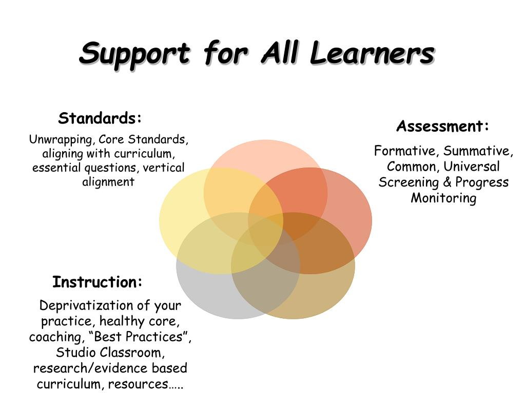 Support for All Learners