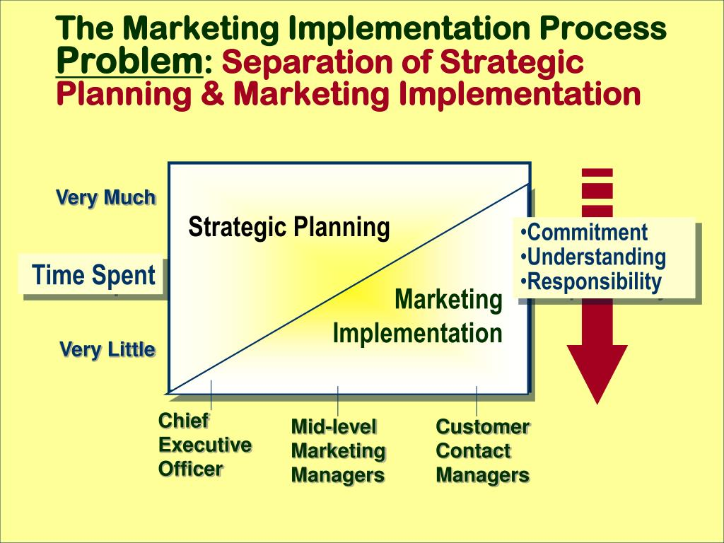 The Marketing Implementation Process