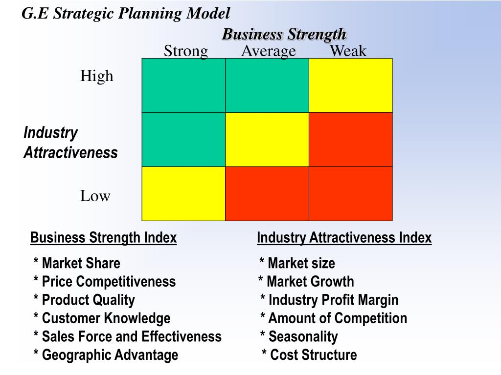 G.E Strategic Planning Model