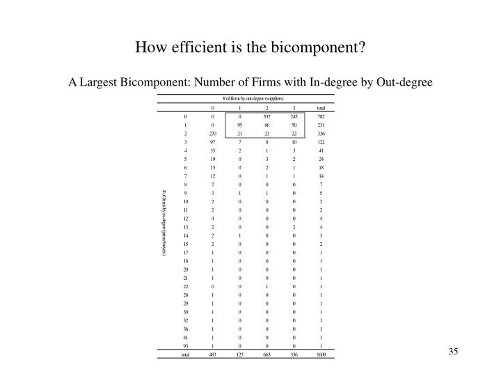 How efficient is the bicomponent?