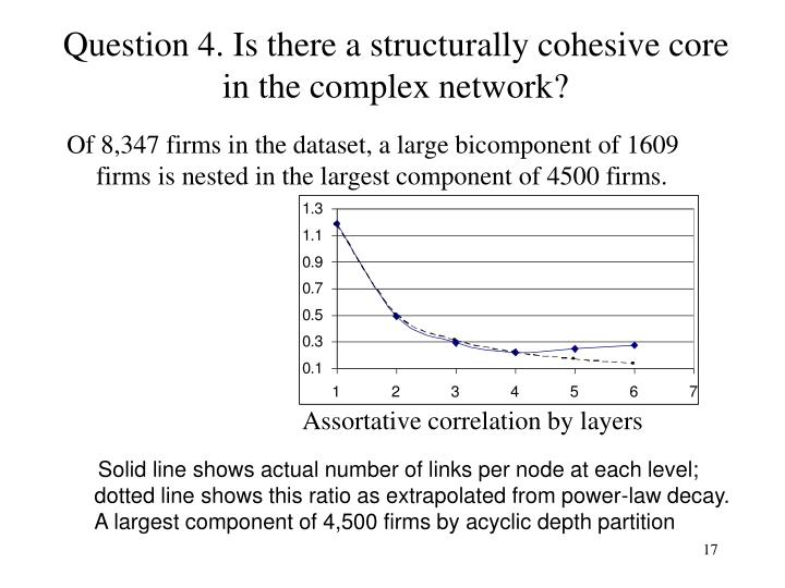 Question 4. Is there a structurally cohesive core in the complex network?