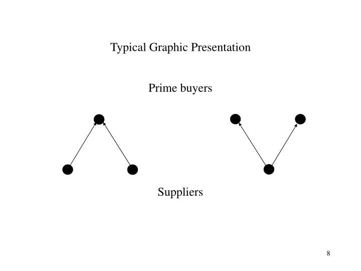Typical Graphic Presentation