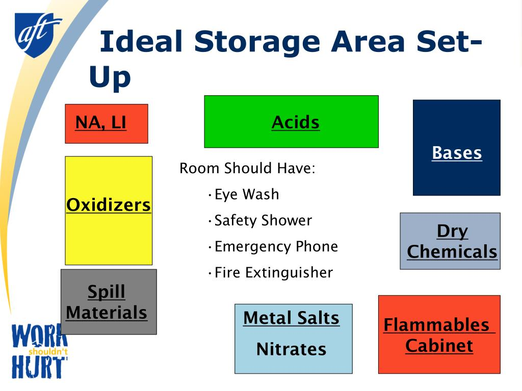 Ideal Storage Area Set-Up