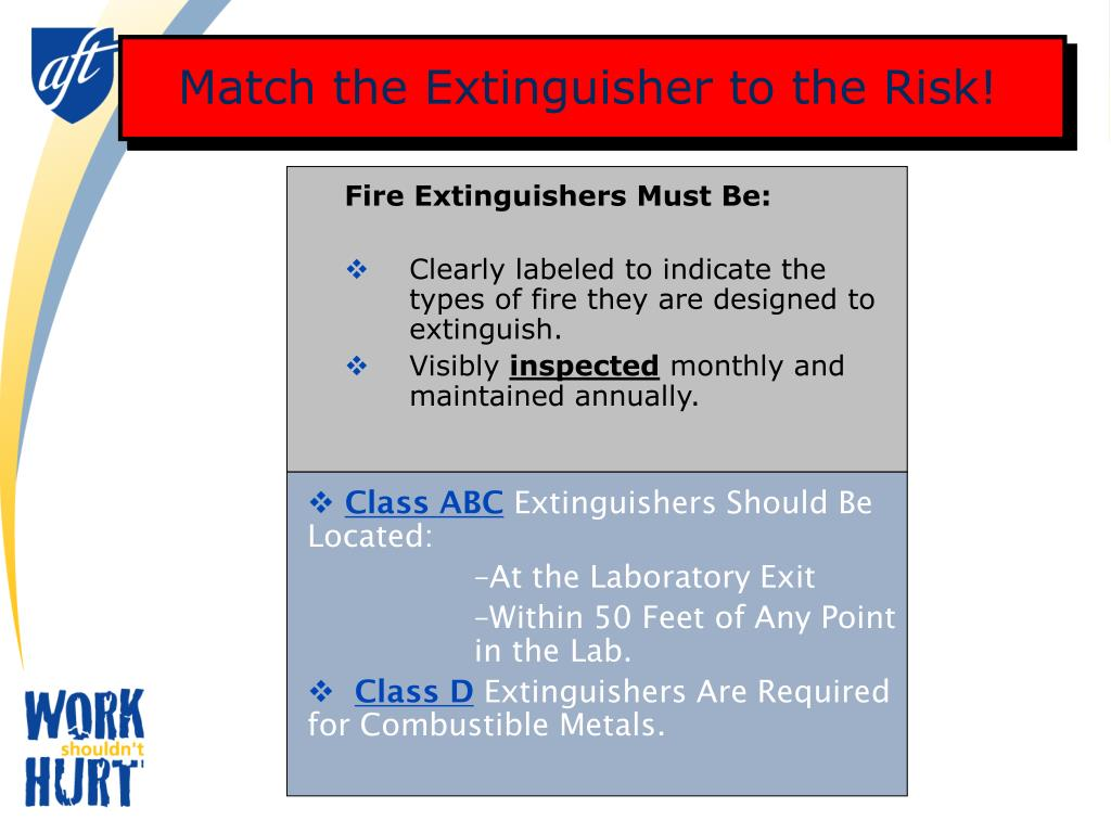 Match the Extinguisher to the Risk!