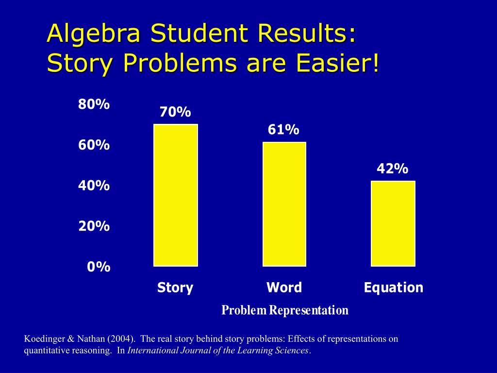 Algebra Student Results: