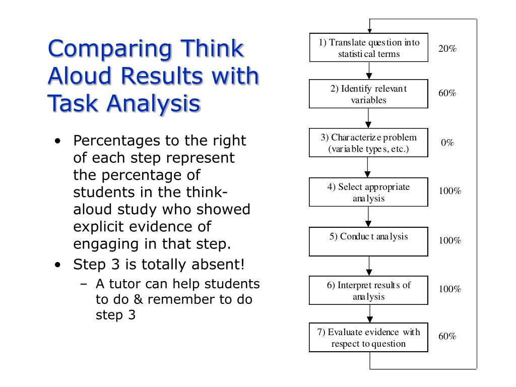 Comparing Think Aloud Results with Task Analysis