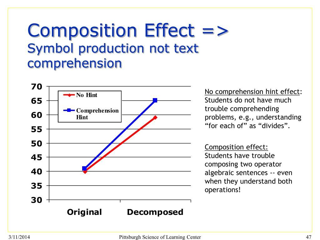 Composition Effect =>