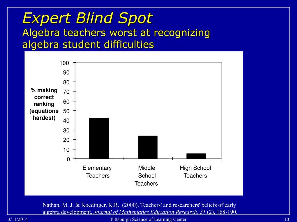 Expert Blind Spot