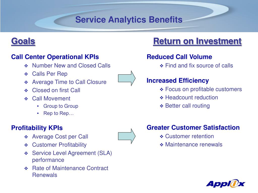 Call Center Operational KPIs