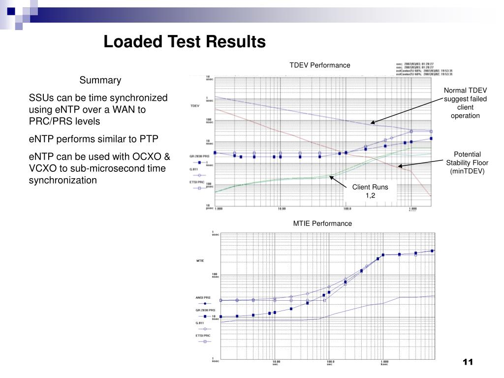 Loaded Test Results