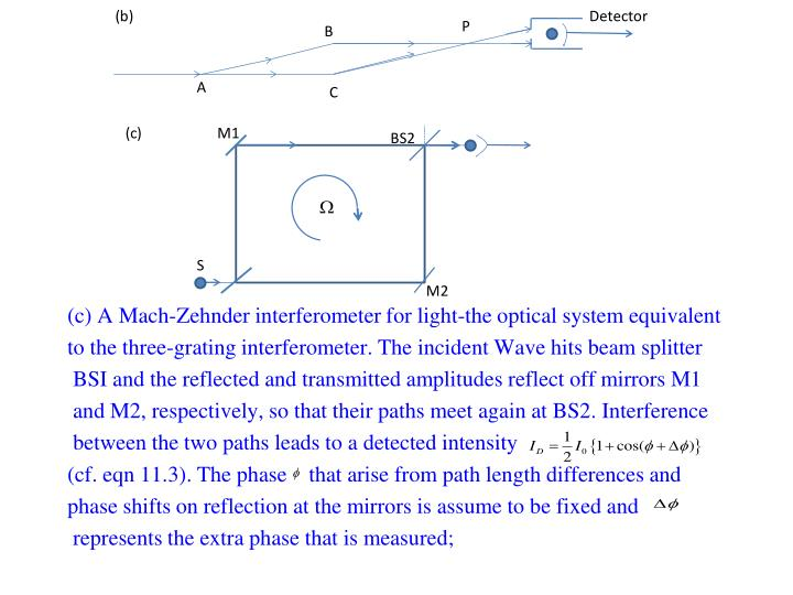 (c) A Mach-Zehnder interferometer for light-the optical system equivalent