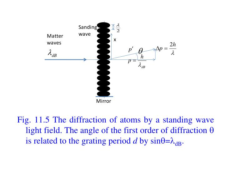 Fig. 11.5 The diffraction of atoms